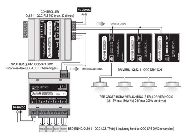 QCC-RGBW LED Verlichting
