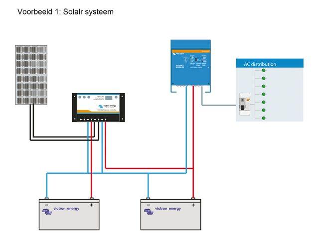 Systeem voorbeeld I