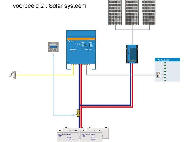 Systeem voorbeeld II