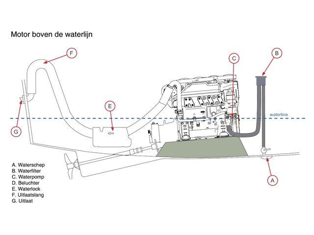 Inbouwvoorschrift motoren