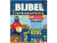 Bijbel infographics