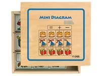 Mini-diagram