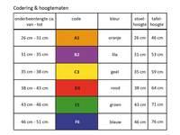 Informatie codering en hoogte maten