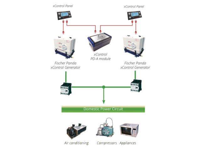 Fischer Panda xControl PD-A bus module